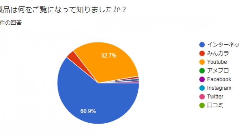 アンケート集計結果(スマートガレージKIT編)