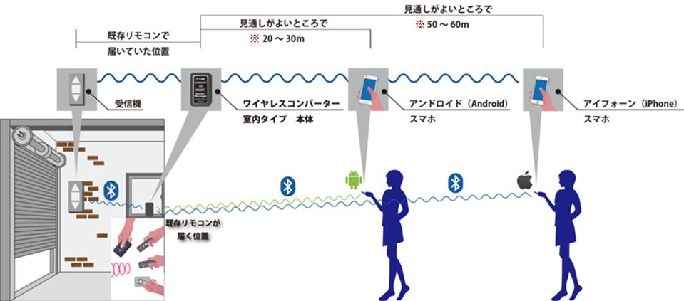 通信環境による通信距離について。 受信機とワイヤレスコンバーターとの距離は既存リモコンで届いていた距離、ワイヤレスコンバーターとアンドロイドスマホとは20m~30m、ワイヤレスコンバーターとiPhoneとは50m~60mの距離で通信できます。